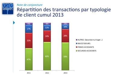 photo : Répartition des transactions par clients en 2013