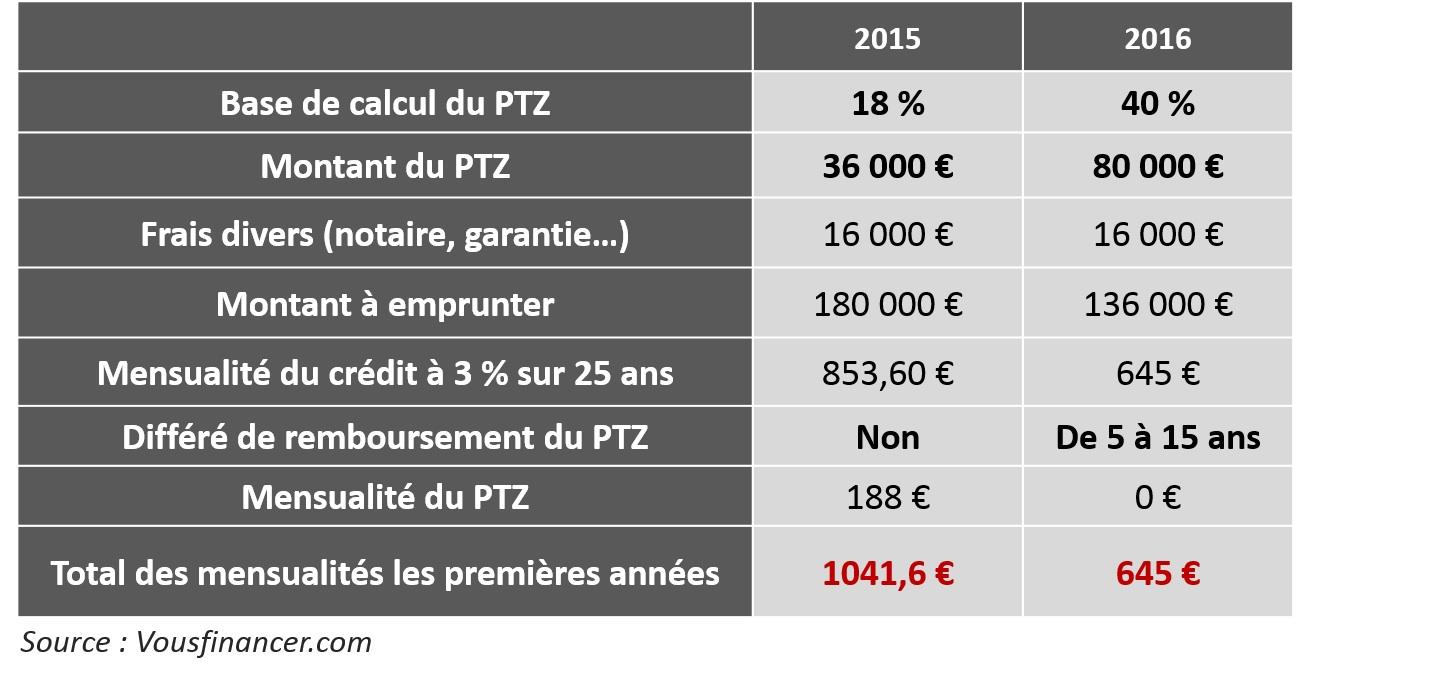 Le ptz largi tout le territoire en 2016 financera jusqu 40 du montant d - Ptz ancien avec travaux ...