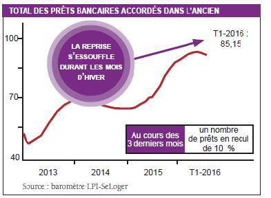total des prets bancaires accordes dans l'ancien