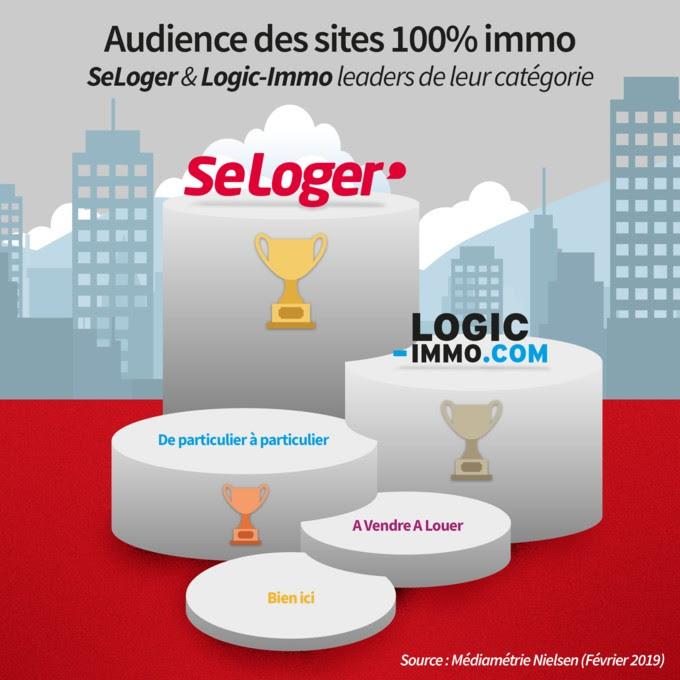 Logic-Immo à la 2ème place des portails 100% Immo au classement Médiamétrie Nielsen