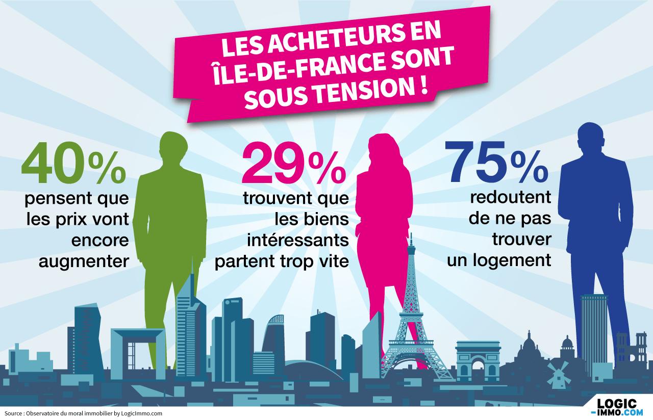 En Ile-de-France, 4 acquéreurs sur 10 ont un budget de plus de 400 000 €