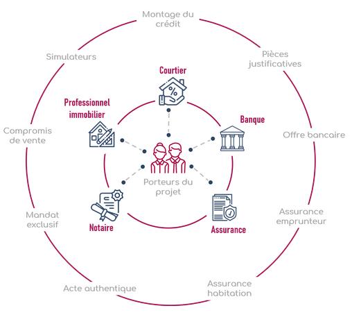 Eloa créé un projet immobilier digitalisé et collaboratif pour simplifier les transactions immobilières