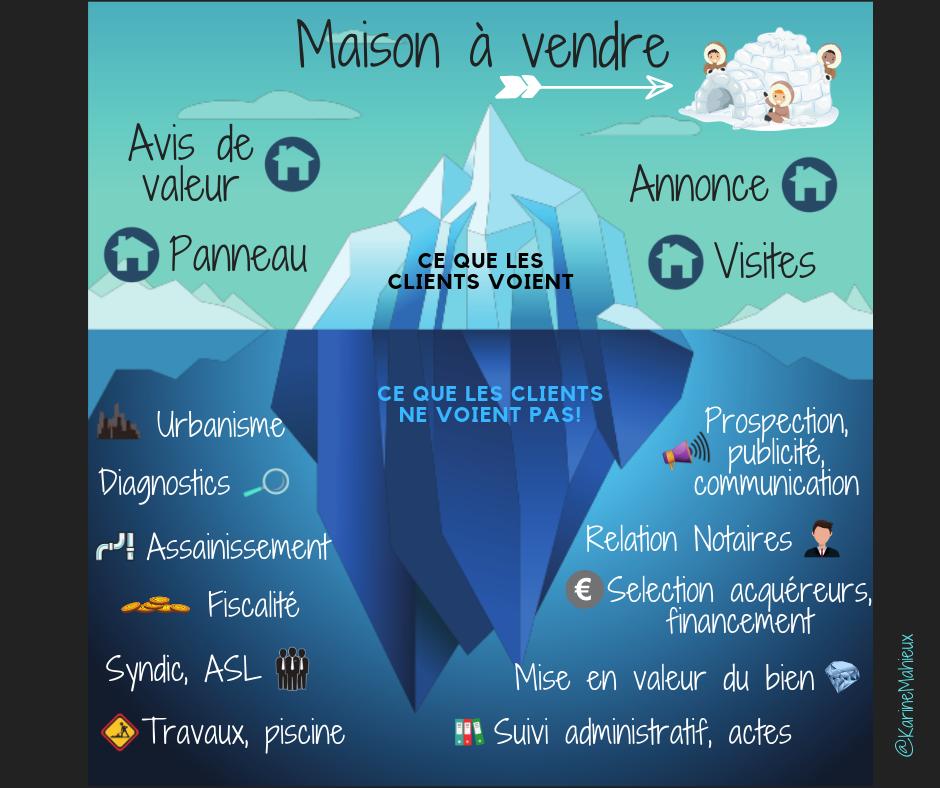 «L'iceberg immobilier côté vendeur», Karine Mahieux Social Media Manager – Coach en stratégies numériques