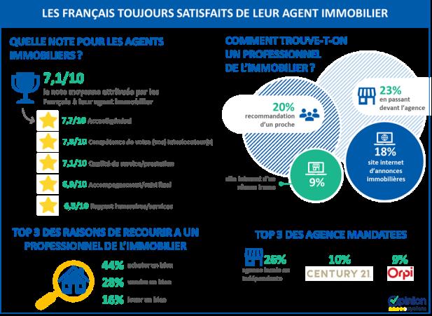 Les Français toujours satisfaits de leur agent immobilier ! alerte_ifop_os_note_agents_immo1.004