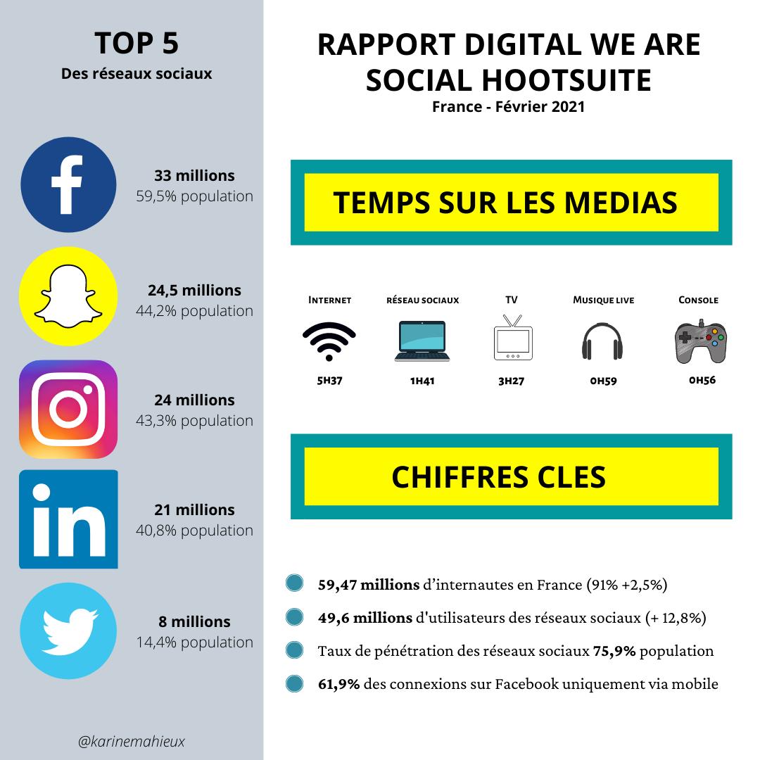«Les réseaux sociaux ont le vent en poupe !», Karine Mahieux Social Media Manager – Coach en stratégies numériques